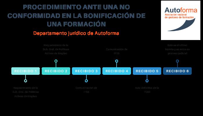 PROCEDIMIENTO ANTE UNA NO CONFORMIDAD EN LA BONIFICACIÓN DE UNA FORMACIÓN